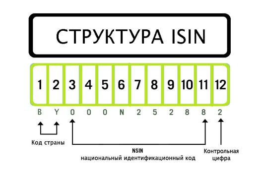 ISIN код и его свойства