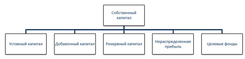 собственный капитал: структура