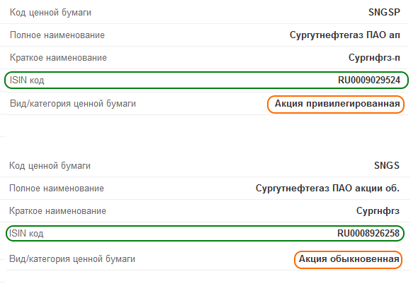 Сургутнефтегаз: два типа акций