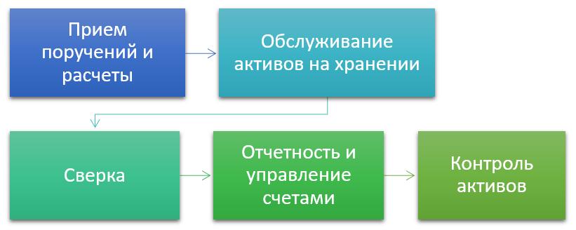 Схема работы кастодиана