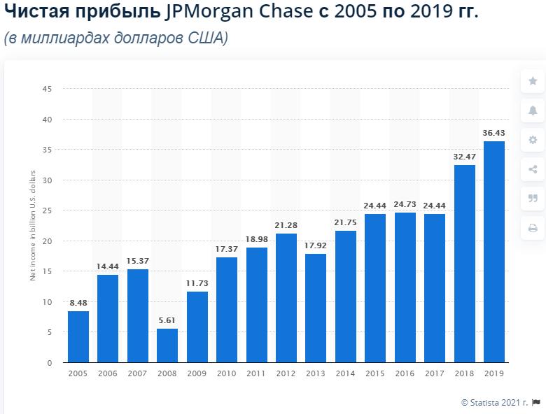 прибыль JPMorgan в динамике