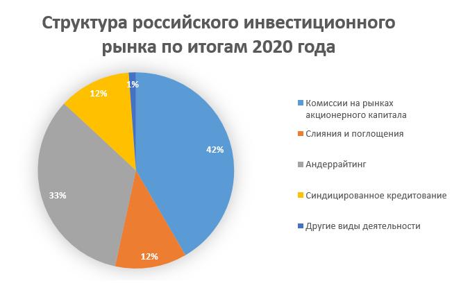 инвестбанки России: структура прибыли