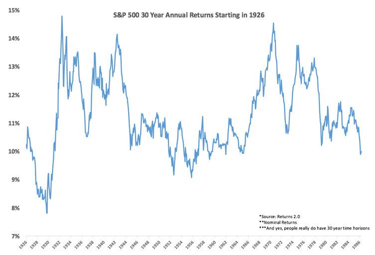 30 лет инвестиций в рынок США