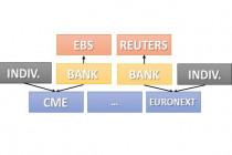 Системы электронной торговли: Reuters и EBS