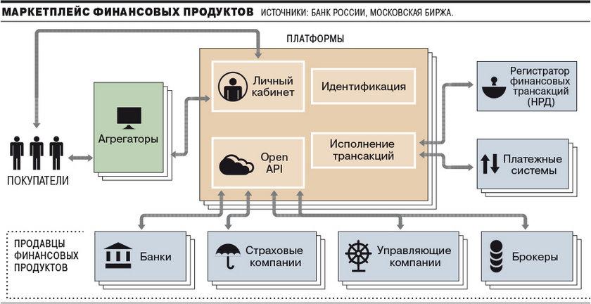 Маркетплейс Мосбиржи: структура