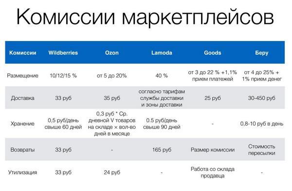 комиссии российских маркетплейсов